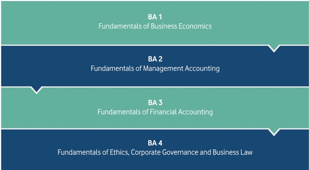 CERTIFICATE IN BUSINESS ACCOUNTING